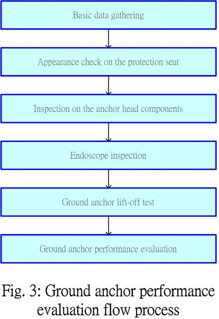 Fig. 3: Ground anchor performance evaluation flow process